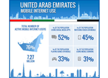 Top 8 Reasons to Move to Mobile Marketing in UAE