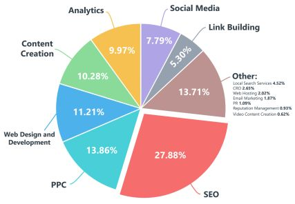 SEO Marketing Stats