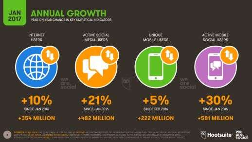Year on Year Internet growth by users