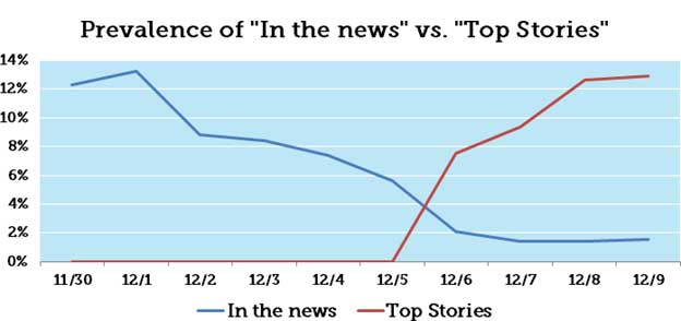In the News VS Top Stories